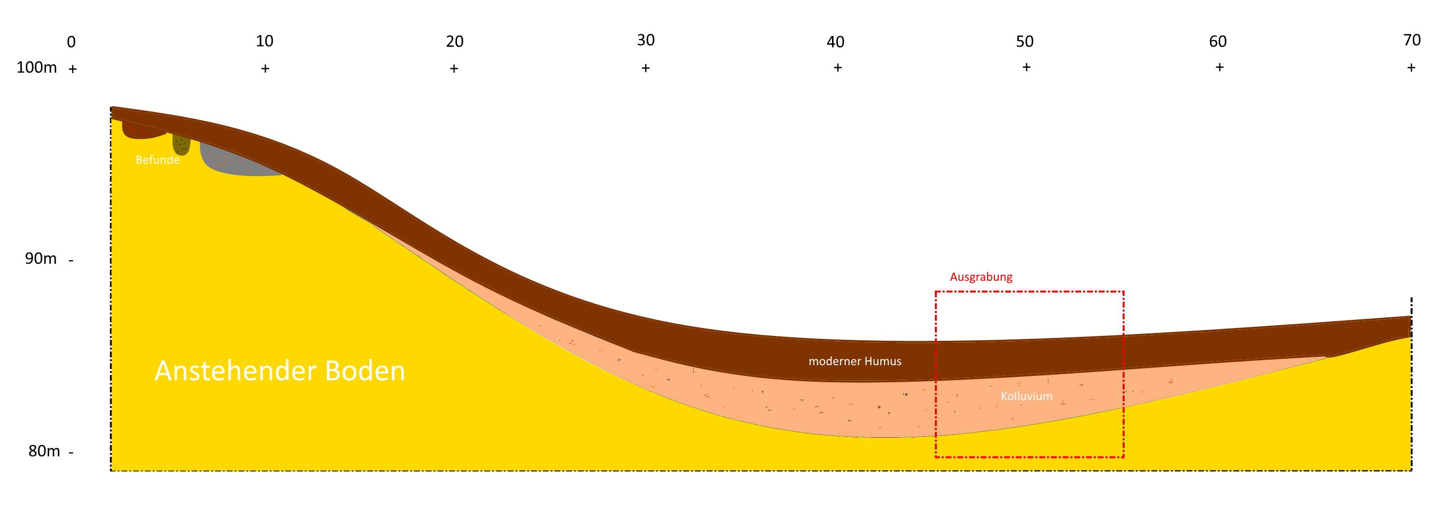 Vereinfachtes Schema eines Kolluviums