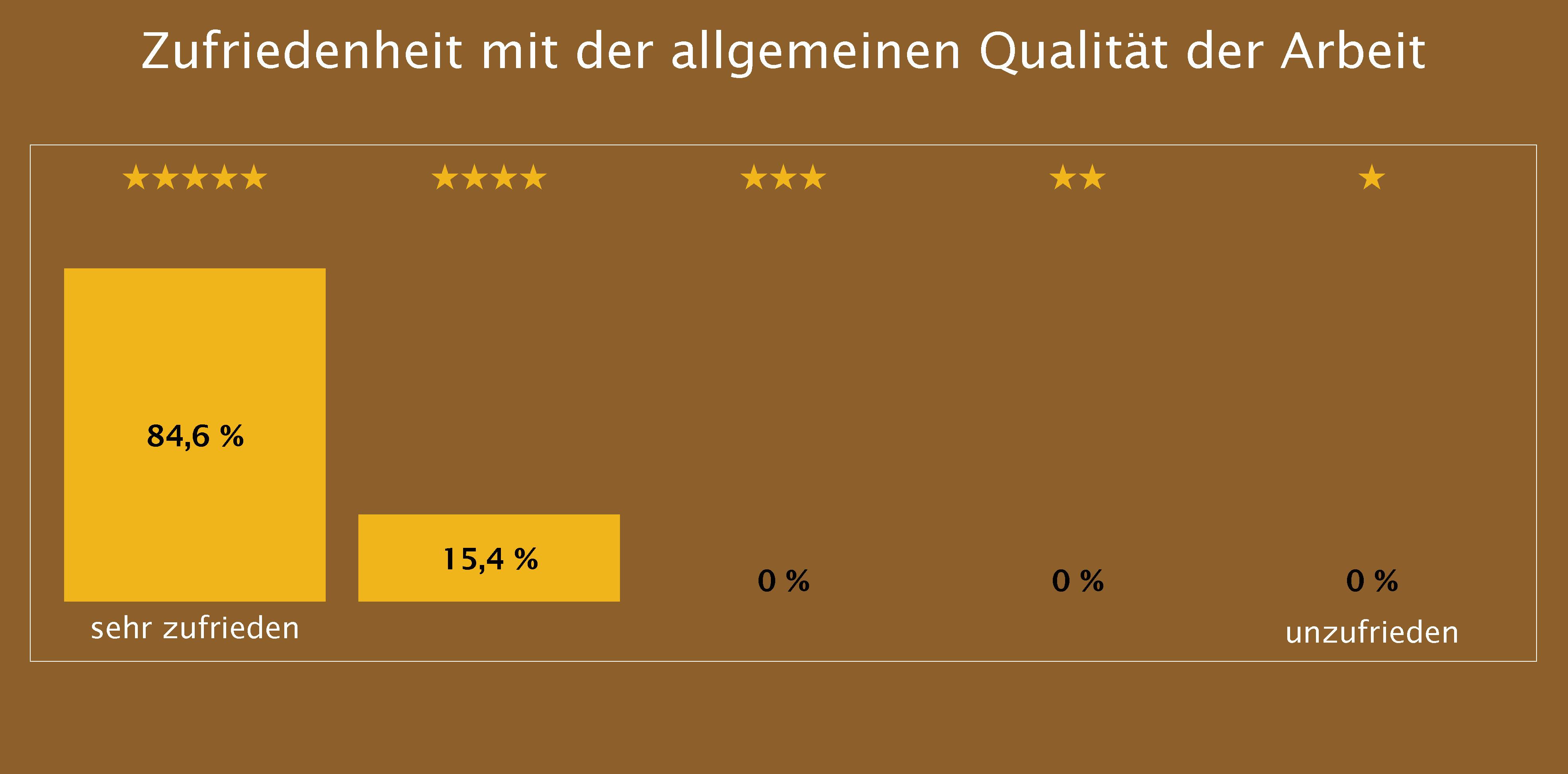 Zufriedenheit mit der allgemeinen Qualität der Arbeit